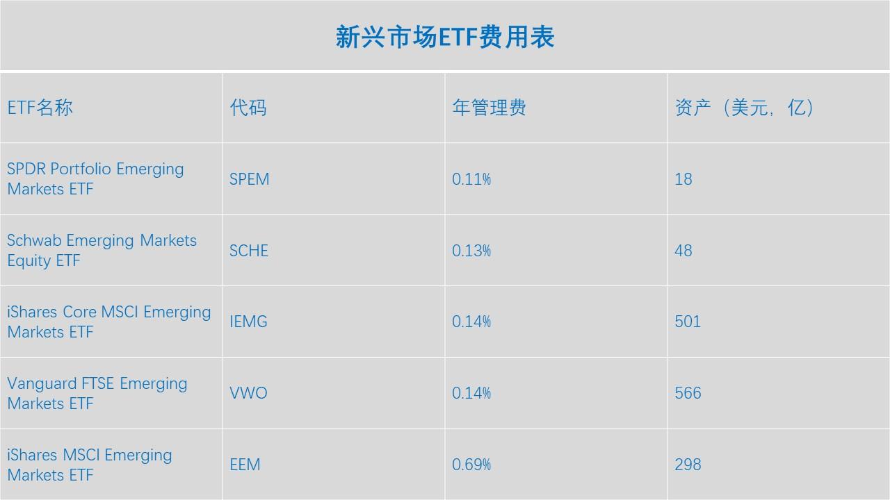 新兴市场费用表.jpg