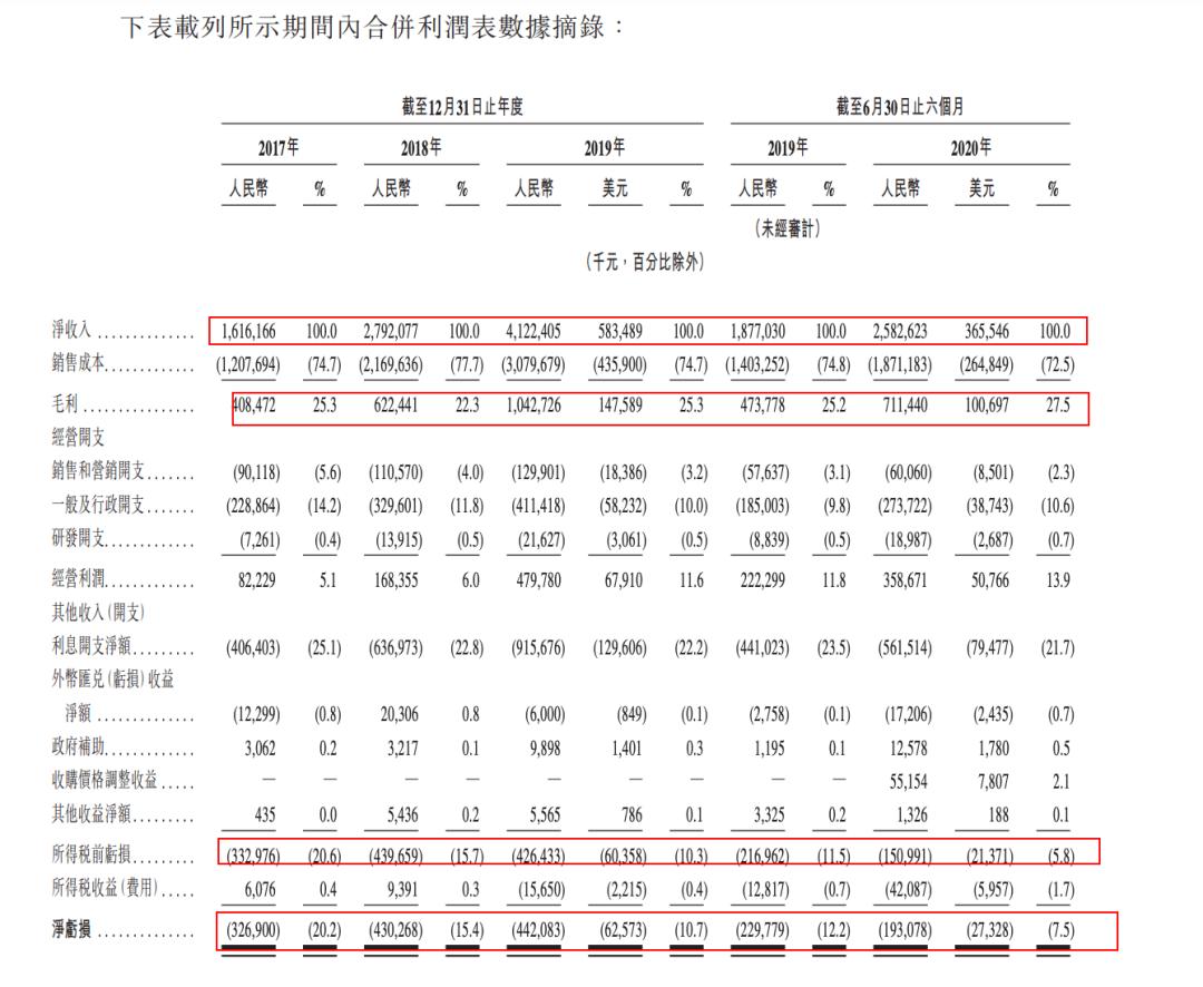 【港股打新】—万国数据 - SW(09698HK):未来可期,可惜你的未来没有我!