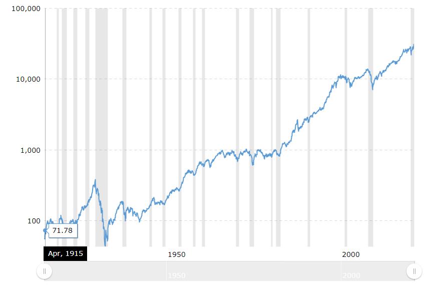 dow-jones-100-year-historical-chart-2021-01-21