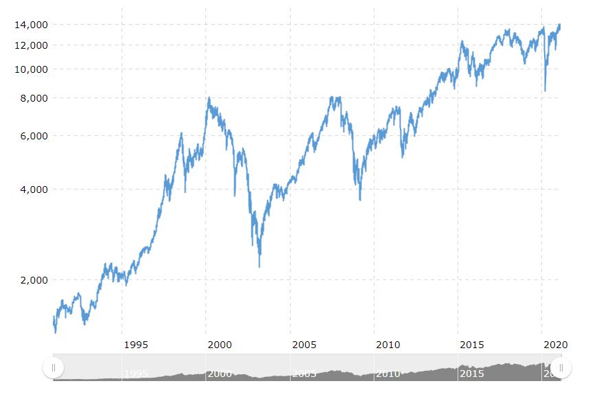 德国dax指数历史走势图