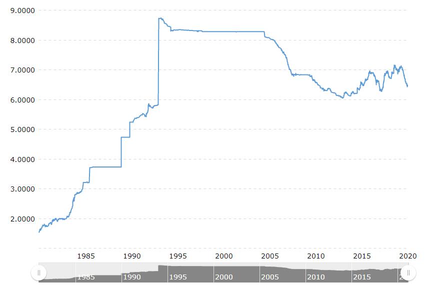 美元兑人民币汇率