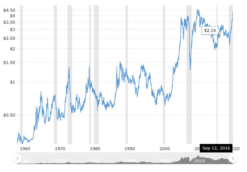 铜价历史走势图
