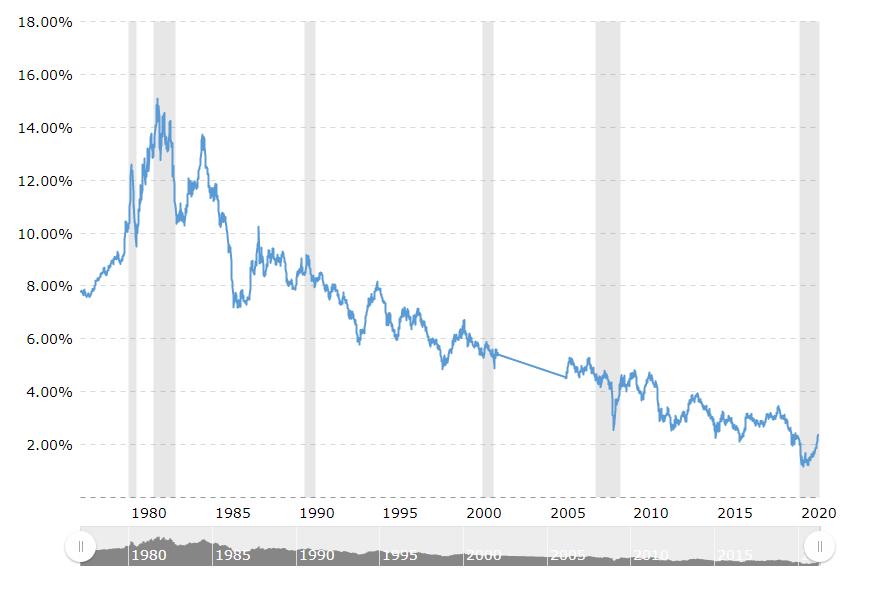 美国30年期国债利率
