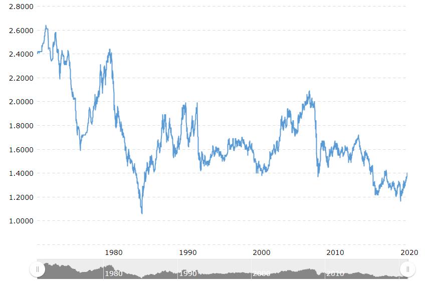 英镑兑美元历史汇率