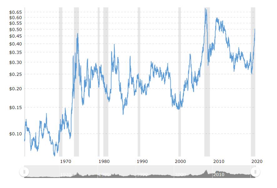 豆油历史价格
