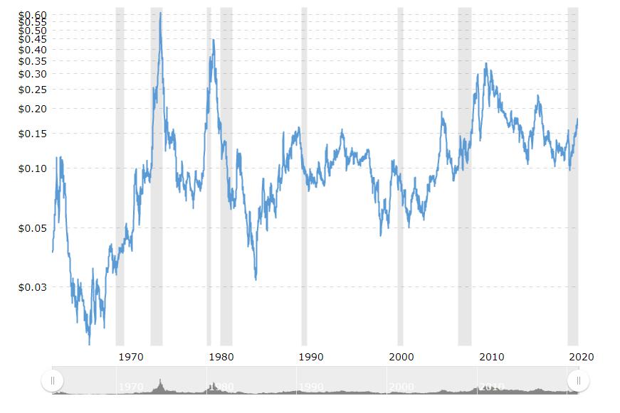 食糖历史价格