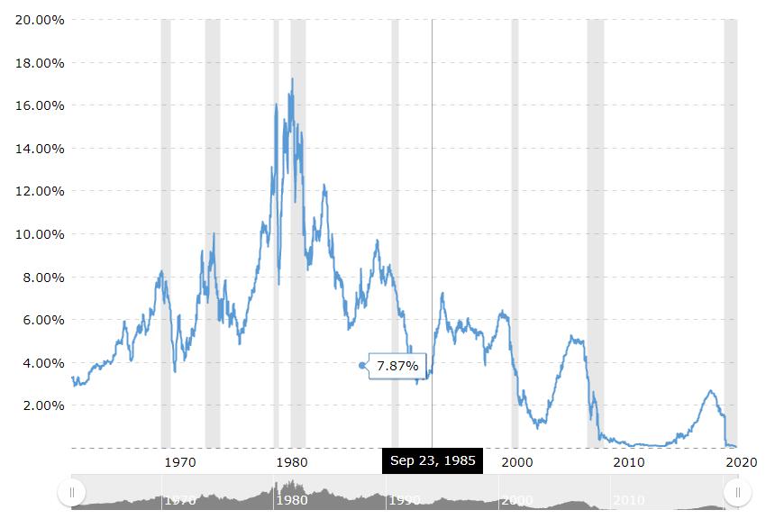 1年期国债收益率