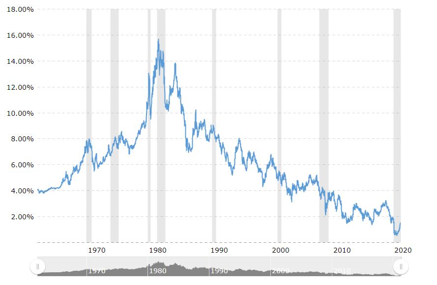 10年期国债利率