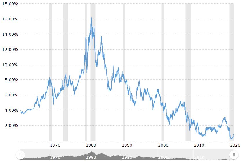 5年期国债利率