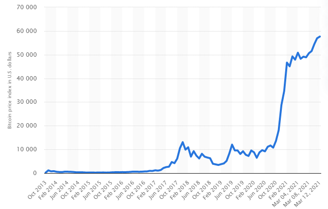 Historical annual price of bitcoin