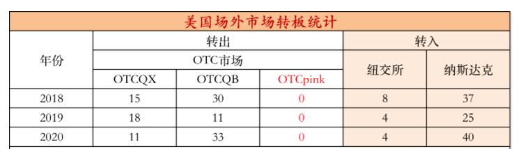 OTC市场