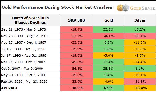 uploads_1623107177869-gold_performance_during_crashes_chart